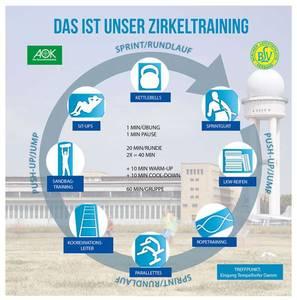 Outdoor Zirkeltraining Parcours auf Tempelhofer Feld (Juni b...